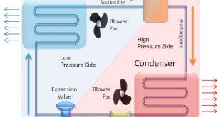 اجزا سیستم تهویه مطبوع