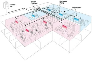 سیستم تهویه مطبوع مرکزی vrf