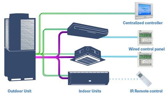 انواع سیستم های VRV