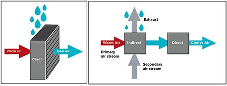 فروش انواع هواساز تبخیری